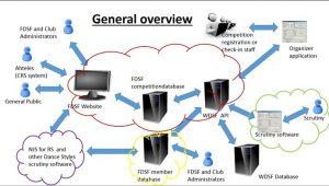 prosessikuvaus IT-projektista