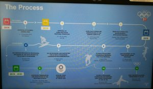 Kaavio otsikolla The process